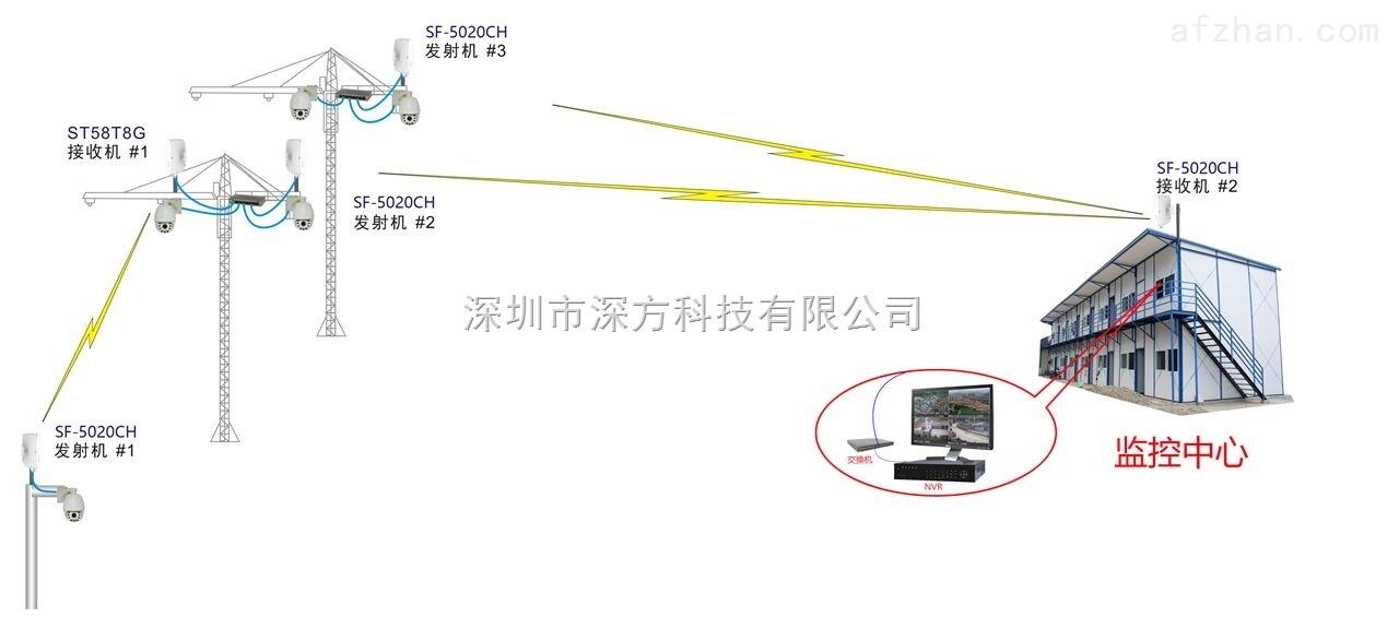 3km室外数字网桥,山东无线监控厂家,无线网桥监控系统方案
