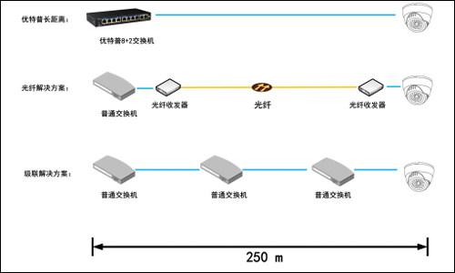 网络线监控接线图