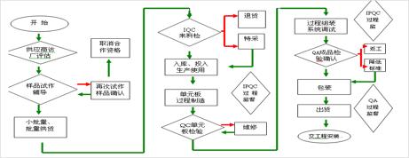 品质管制(qc)流程图