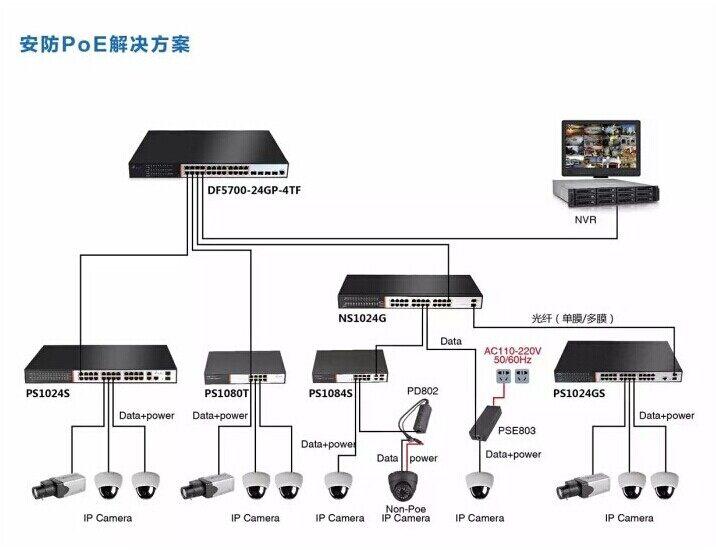 通过网线给网络监摄像头供电
