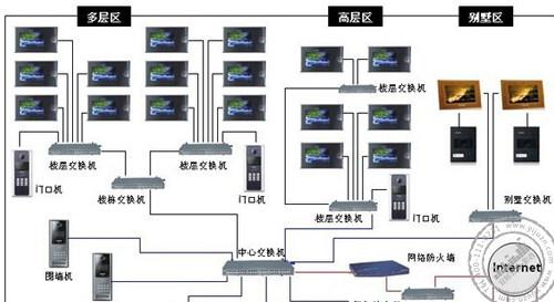 楼宇对讲融入智能安防系统