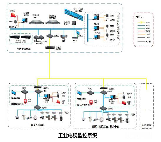 图标3工业电视视频监控系统结构图
