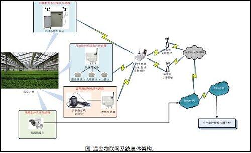 """物联网助力农业 灌溉监控系统让温室变""""聪明"""""""