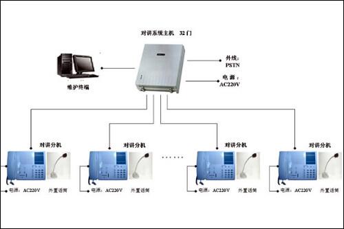 楼宇对讲系统是新建住宅的必备系统