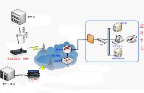 无线网络将数据送至监控中心,实现监控数据和监控中心系统的数据通讯.